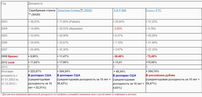 Таблица доходности программ за период с 2003 по 2012г