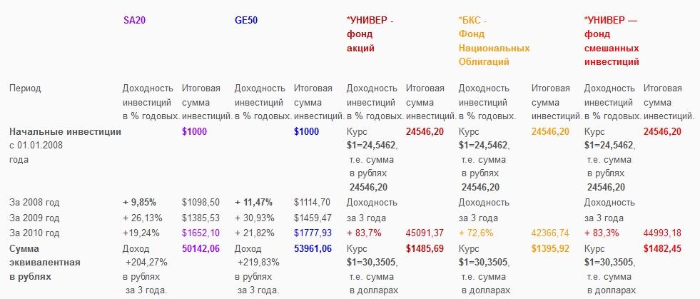 Сравнительная таблица доходности  ПИФов  и программ SA20 и GE50