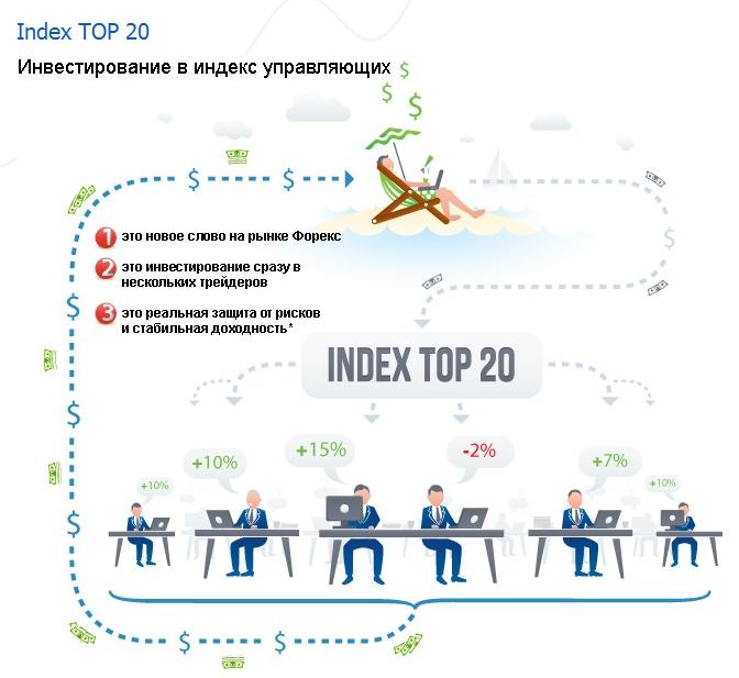 2013 03 25 135445 Доверительное управление через индекс ТОР 20 компании FOREX MMCIS group
