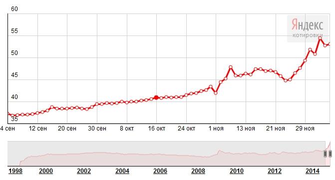дефолт рубля в 2015