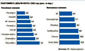 Рис. 2 Себестоимость добычи нефти в российских и западных компаниях в «переломном» 2009 году