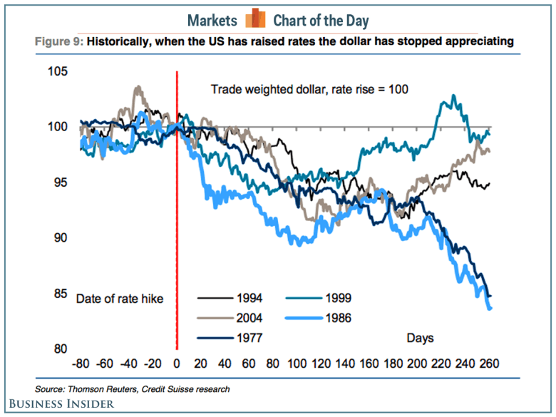 Что будет  с долларом этой осенью?