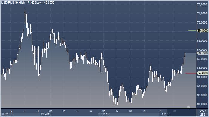 рурс рубля падает