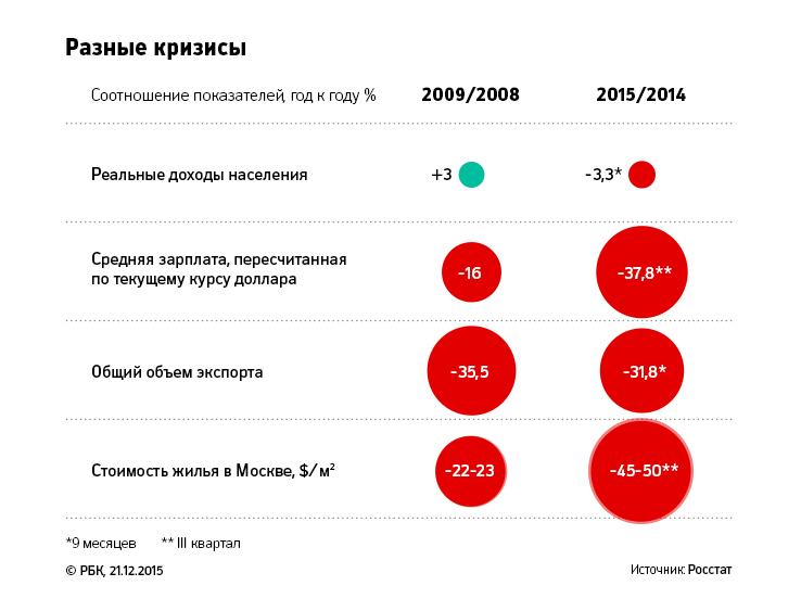 Рецессия и спад в России в 2016 году