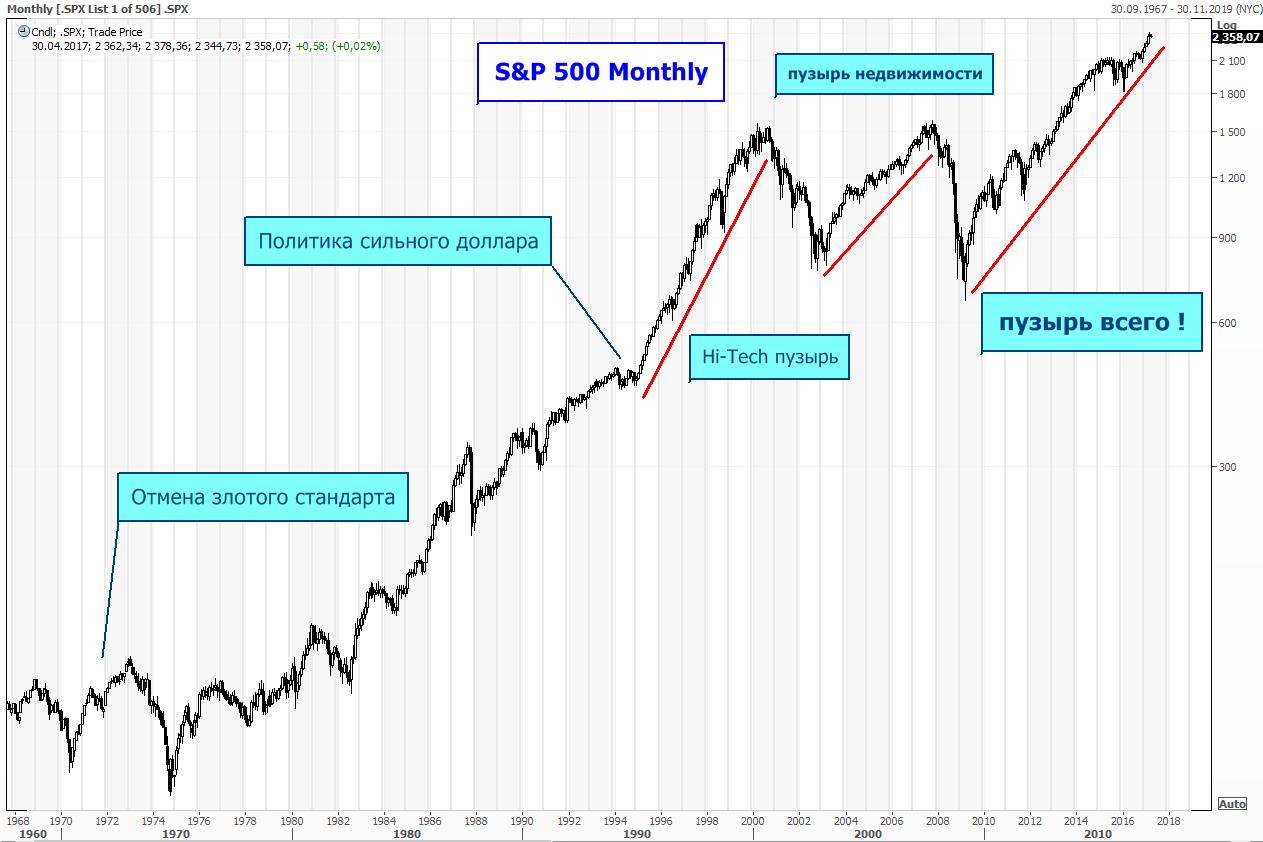 крупнейший пузырь на рынке США