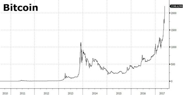 Курс bitcoina более $2000