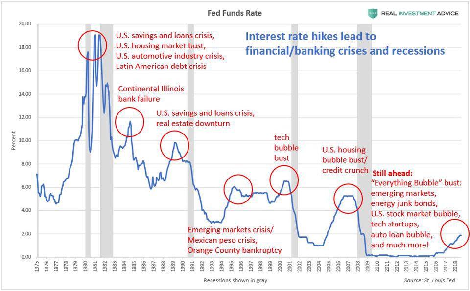 Цикличность экономических кризисов