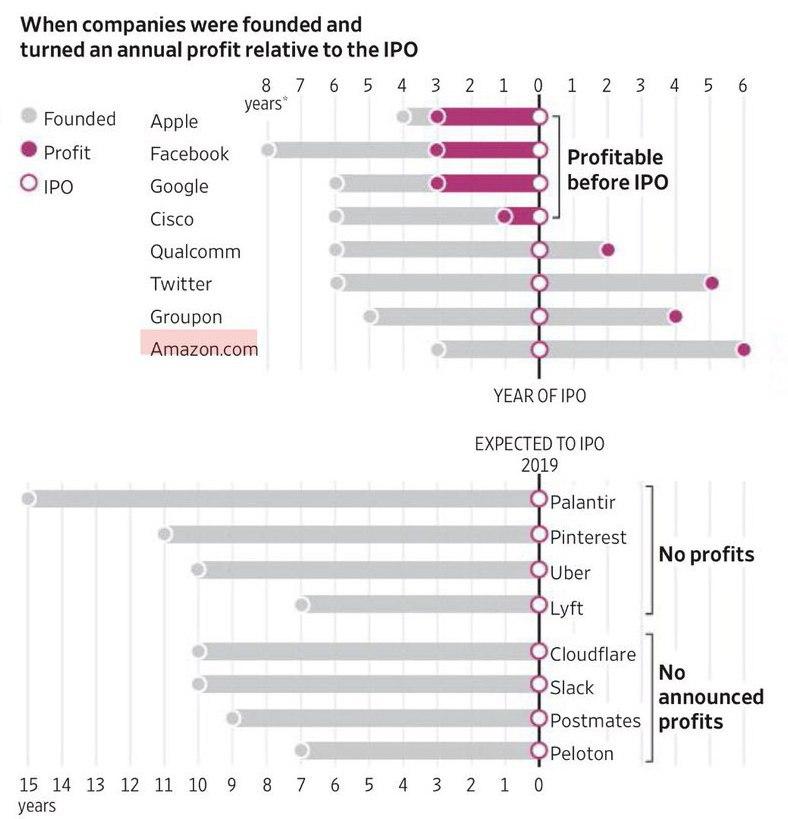 Прибыльность компаний при выходе на IPO