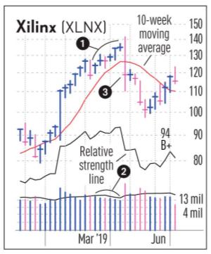 4 сигнала для выхода из акции