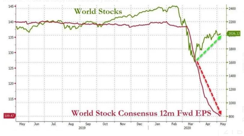 (зелёным цветом) и график ожидаемой через 12 месяцев прибыли на акцию (EPS, сиреневым цветом)