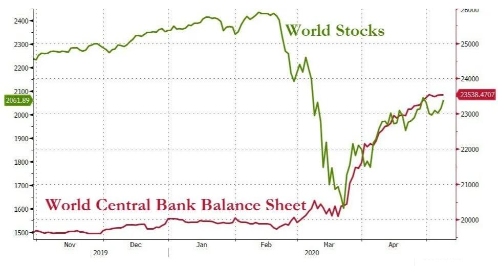 Активы на балансе мировых банков (сиреневым цветом) и индекс мировых акций (зелёным)